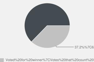 2010 General Election result in Brentford & Isleworth